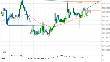 Travelers Cos Inc. (TRV) up to 136.94
