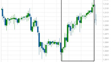 GBP/CHF excessive bearish movement
