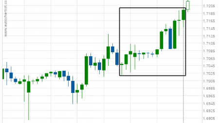 GBP/CAD excessive bearish movement