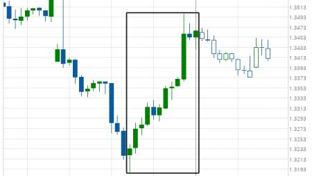 GBP/USD excessive bearish movement