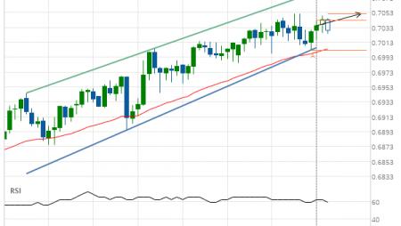 NZD/USD up to 0.7005