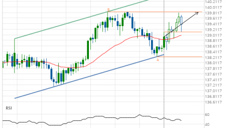 GBP/JPY up to 139.8380