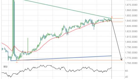XAU/USD down to 1765.1000
