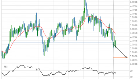 NZD/USD down to 0.7026