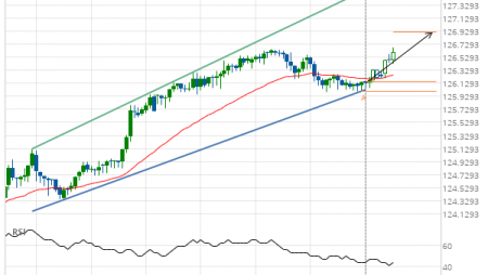EUR/JPY up to 126.3020