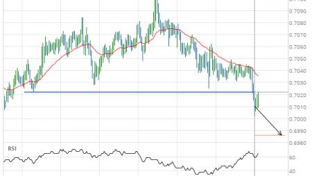 NZD/USD down to 0.6986