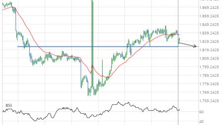 XAU/USD down to 1823.0000