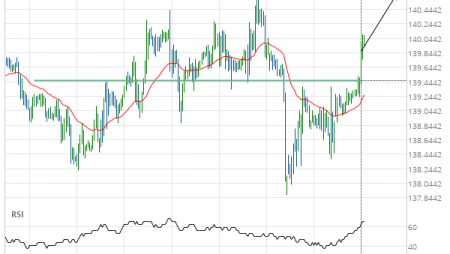 GBP/JPY up to 140.6607