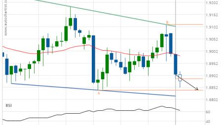 GBP/NZD down to 1.8840