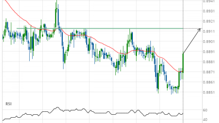 USD/CHF up to 0.8914