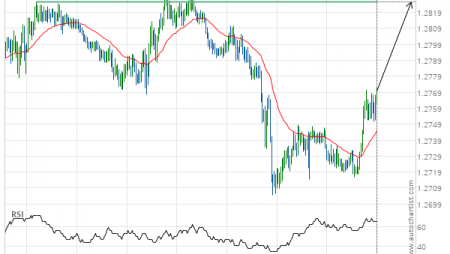 USD/CAD up to 1.2826