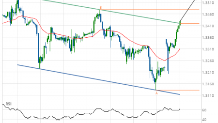 GBP/USD up to 1.3531