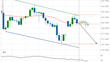 GBP/JPY down to 136.7700