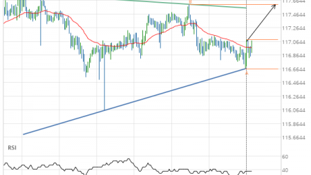CHF/JPY up to 117.6043