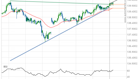 GBP/JPY up to 140.6547