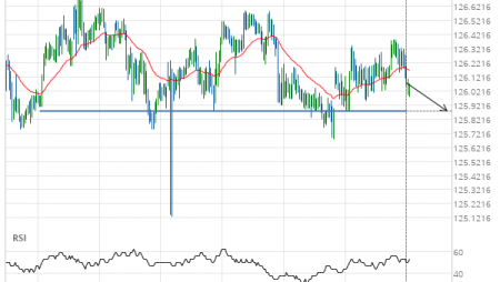 EUR/JPY down to 125.8800