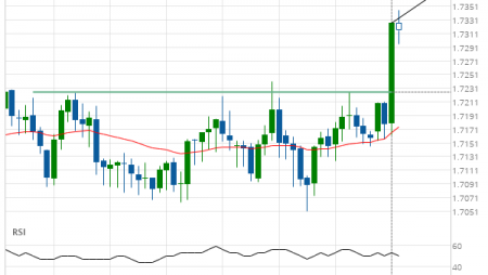 EUR/NZD up to 1.7375