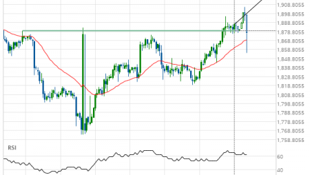 XAU/USD up to 1920.9790
