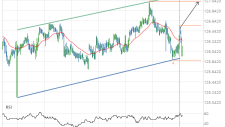 EUR/JPY up to 127.0150