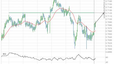 NZD/USD up to 0.7121