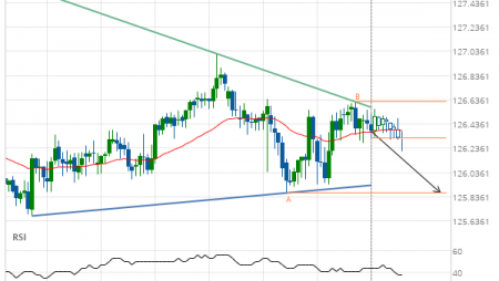EUR/JPY down to 125.8700