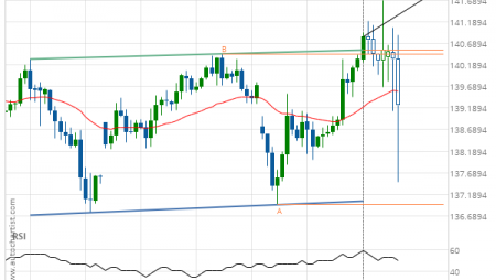 GBP/JPY up to 141.9285