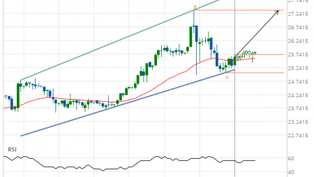 XAG/USD up to 27.3630