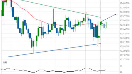 USD/JPY up to 103.7670