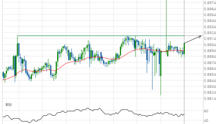 USD/CHF up to 0.8919