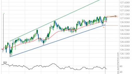 EUR/JPY up to 126.9570