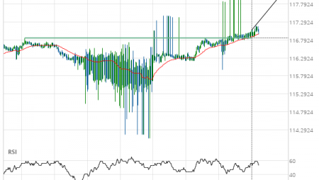 CHF/JPY up to 118.0904