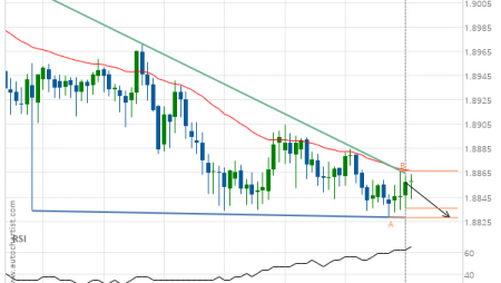 GBP/NZD down to 1.8829