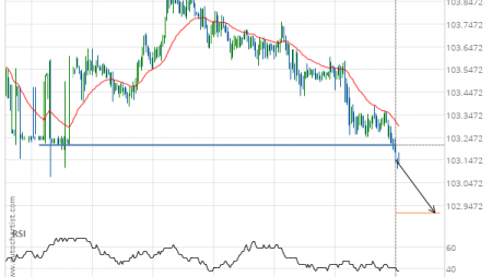 USD/JPY down to 102.9141