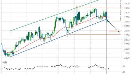 EUR/USD down to 1.2257