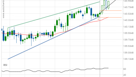 GBP/JPY up to 140.7890