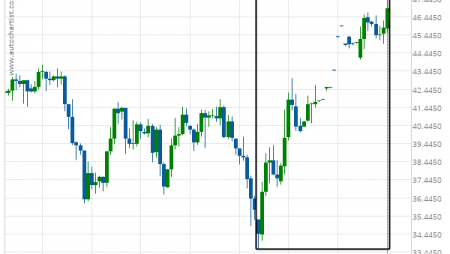 Light Sweet Crude Oil Front Month excessive bearish movement
