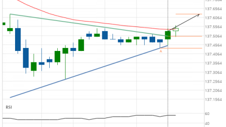 10 year T-Note up to 137.6260