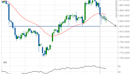 Gold Front Month down to 1824.8000