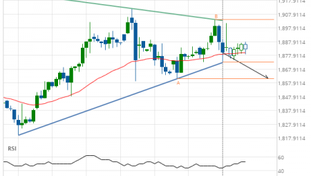 Gold Front Month down to 1860.9000