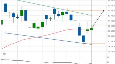 Travelers Cos Inc. (TRV) up to 136.50