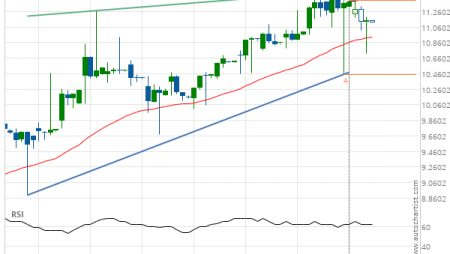 General Electric Co. (GE) up to 11.50
