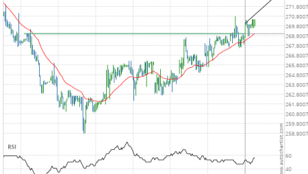 Home Depot Inc. () up to 273.08