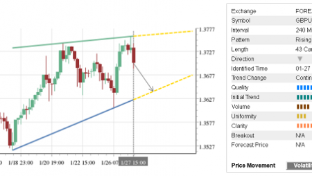 Trade of the Day: GBP/USD