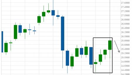 XAG/USD excessive bullish movement