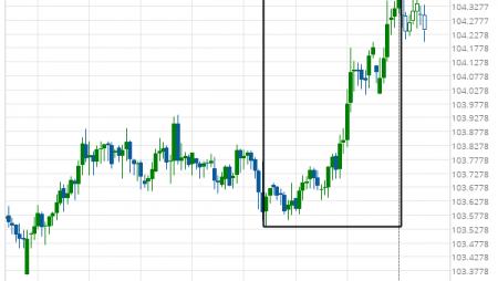 USD/JPY excessive bearish movement