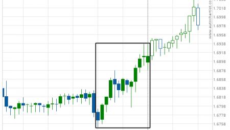 EUR/NZD excessive bearish movement