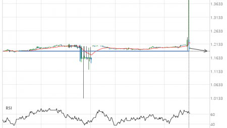 GBP/CHF down to 1.1870