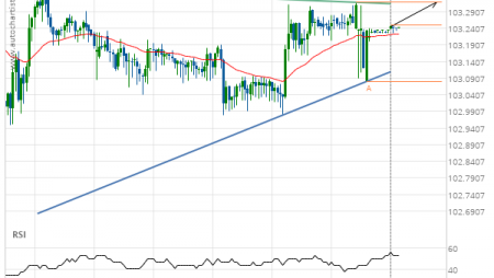 USD/JPY up to 103.3200
