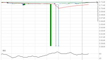 NZD/USD up to 0.7235