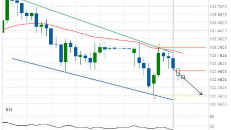 USD/JPY down to 102.6710